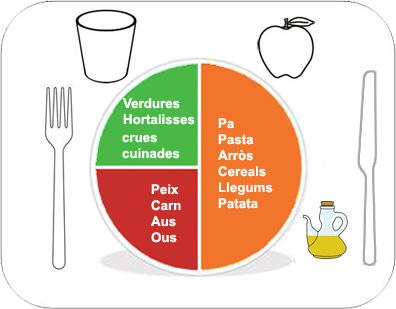 Propostes de sopars - Platos sanos para cenar ...